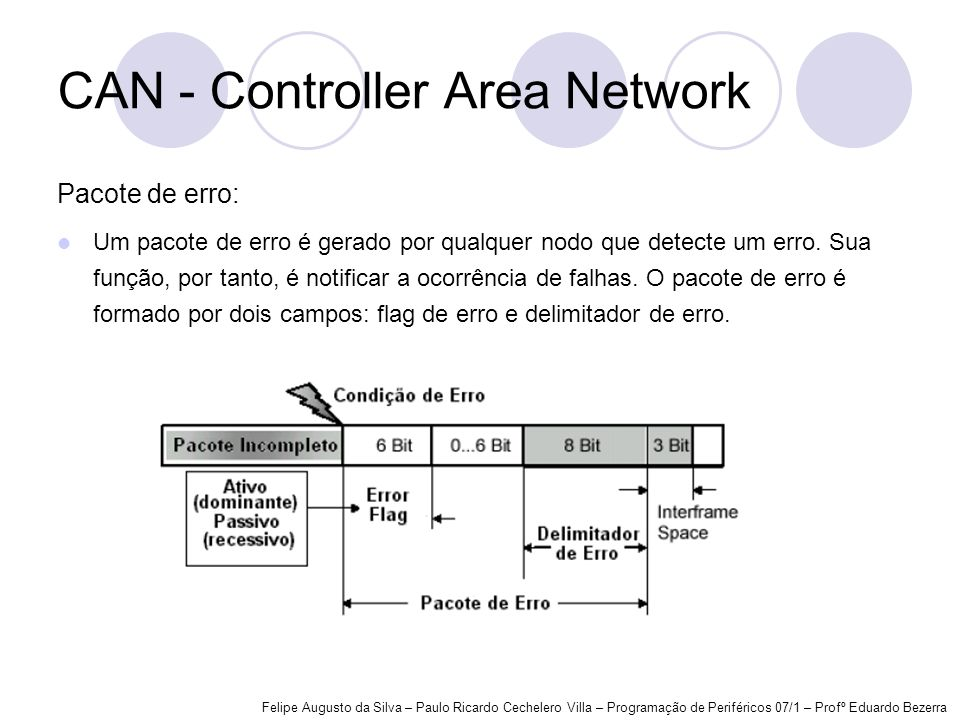 CAN - Controller Area Network