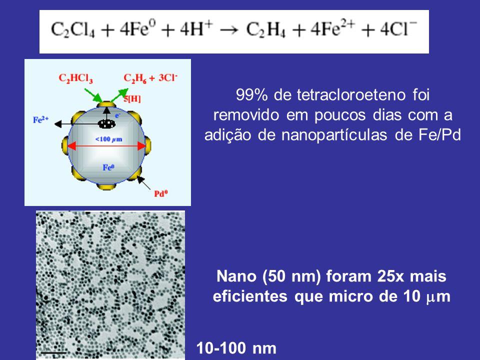 Nano (50 nm) foram 25x mais eficientes que micro de 10 m
