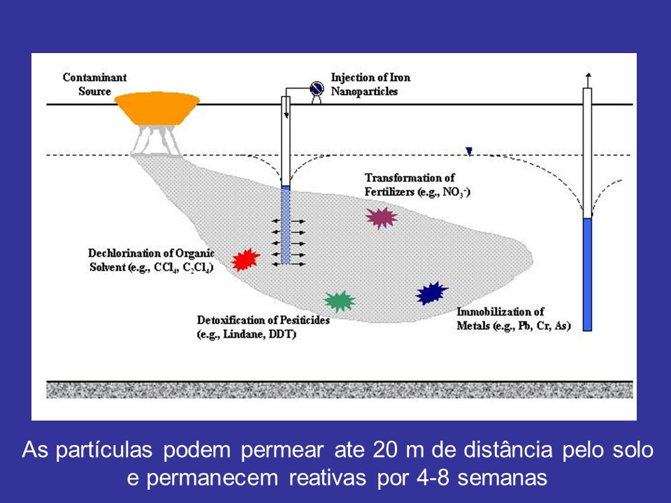 As partículas podem permear ate 20 m de distância pelo solo