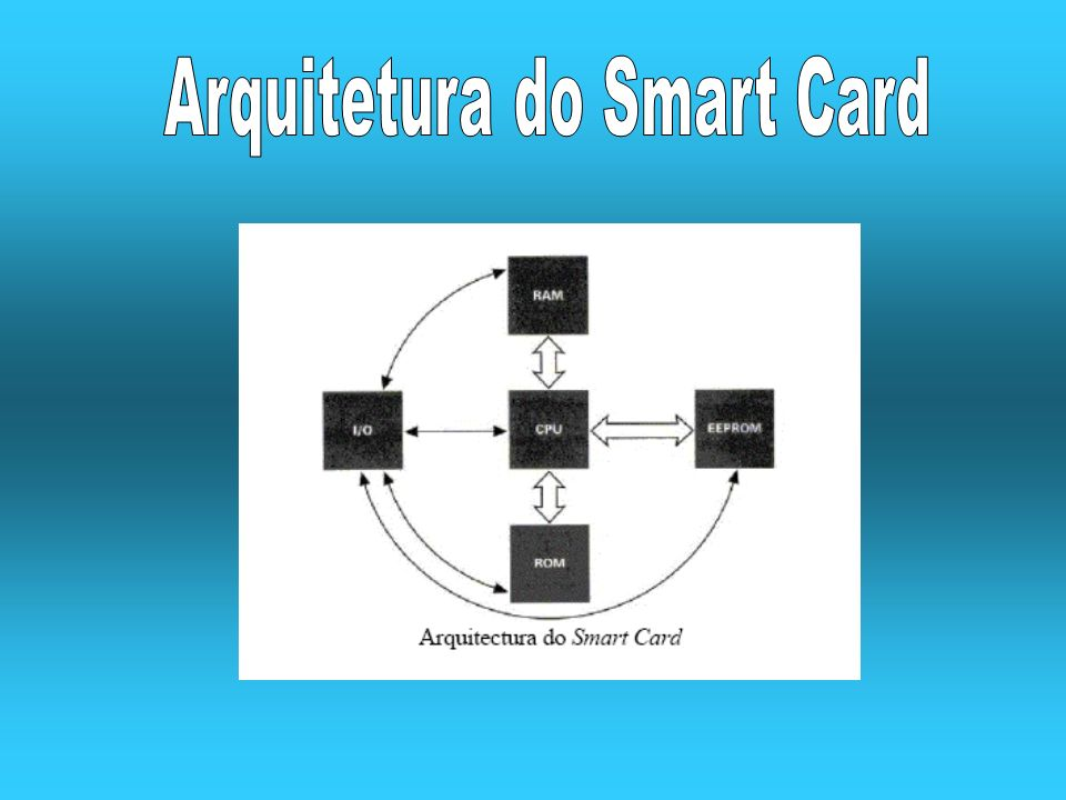 Arquitetura do Smart Card