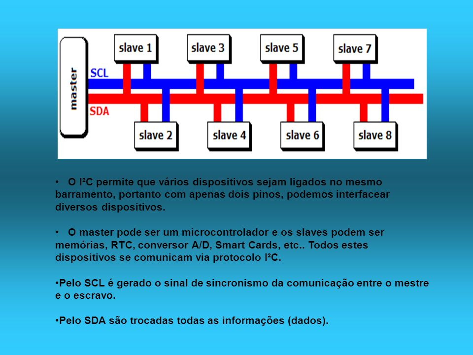 O I²C permite que vários dispositivos sejam ligados no mesmo barramento, portanto com apenas dois pinos, podemos interfacear diversos dispositivos.