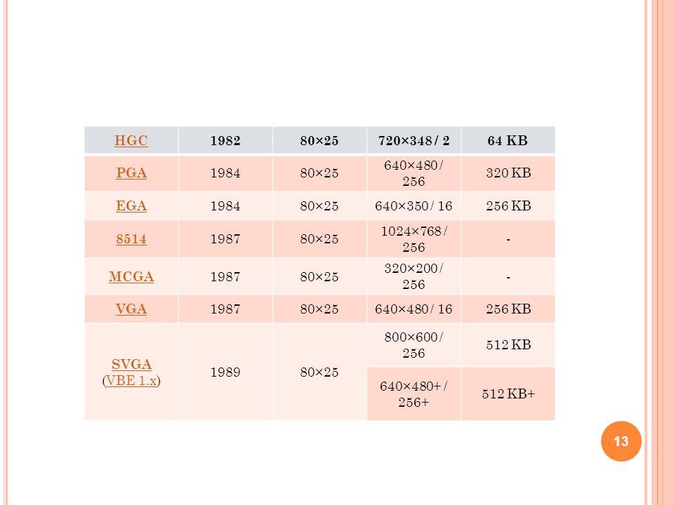 HGC 1982. 80×25. 720×348 / 2. 64 KB. PGA. 1984. 640×480 / 256. 320 KB. EGA. 640×350 / 16. 256 KB.