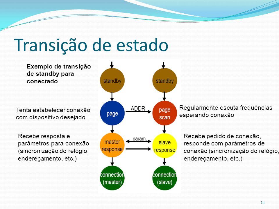 Transição de estado Exemplo de transição de standby para conectado
