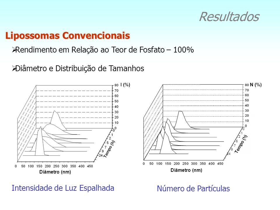 Metodologias Transporte em Membranas de Nanoporos