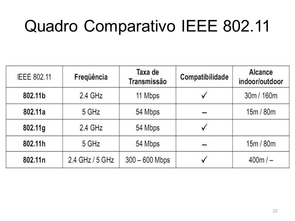 Quadro Comparativo IEEE 802.11