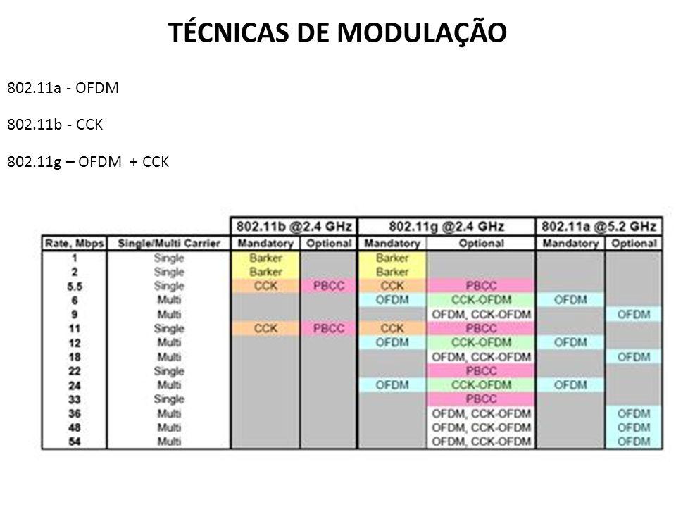 TÉCNICAS DE MODULAÇÃO 802.11a - OFDM 802.11b - CCK