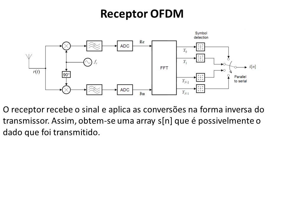 Receptor OFDM