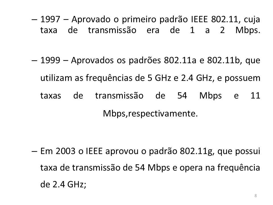 1997 – Aprovado o primeiro padrão IEEE 802