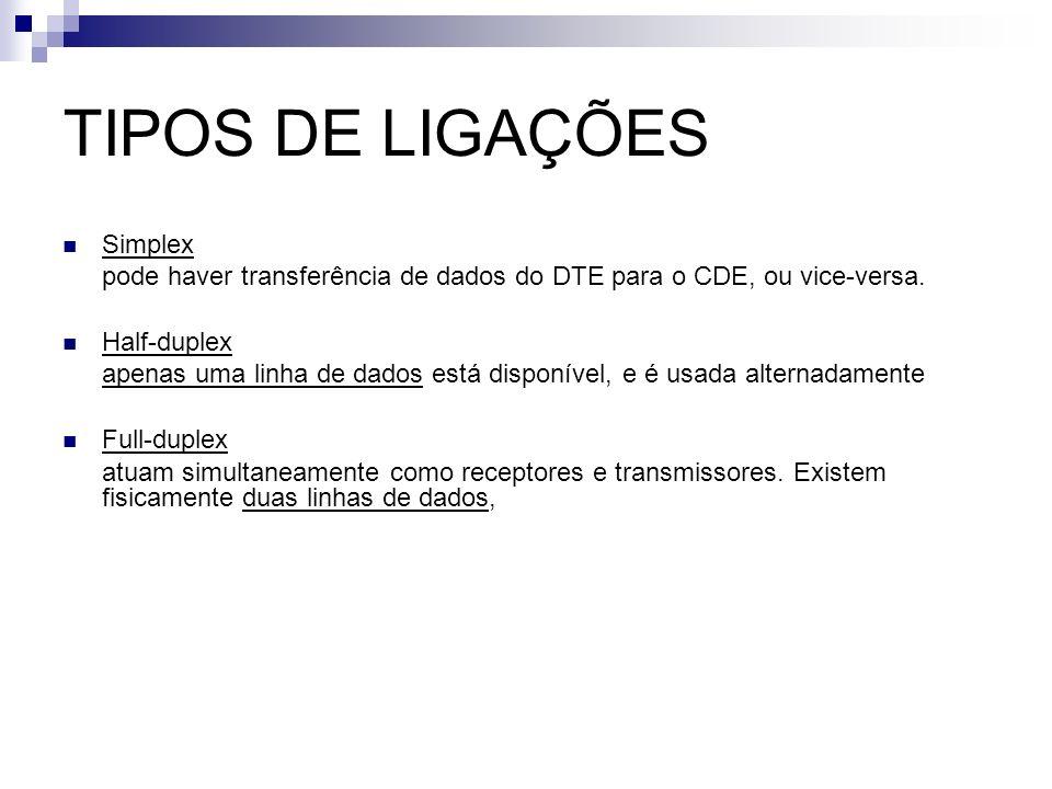 TIPOS DE LIGAÇÕES Simplex