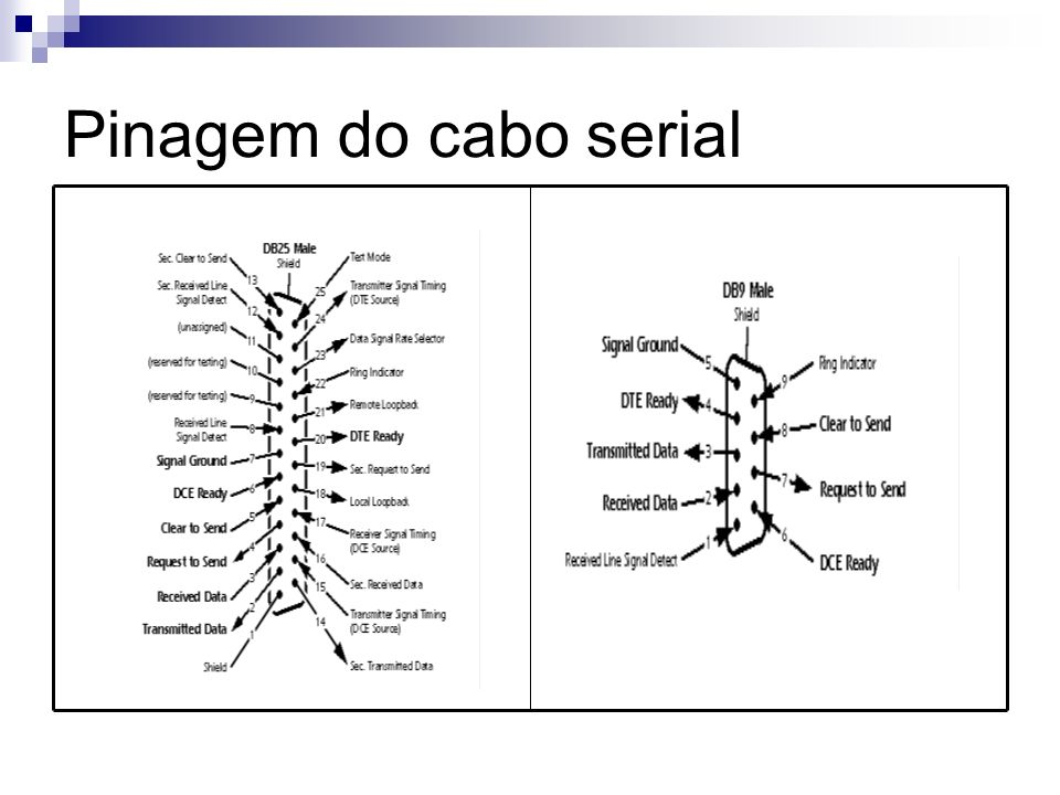 Pinagem do cabo serial