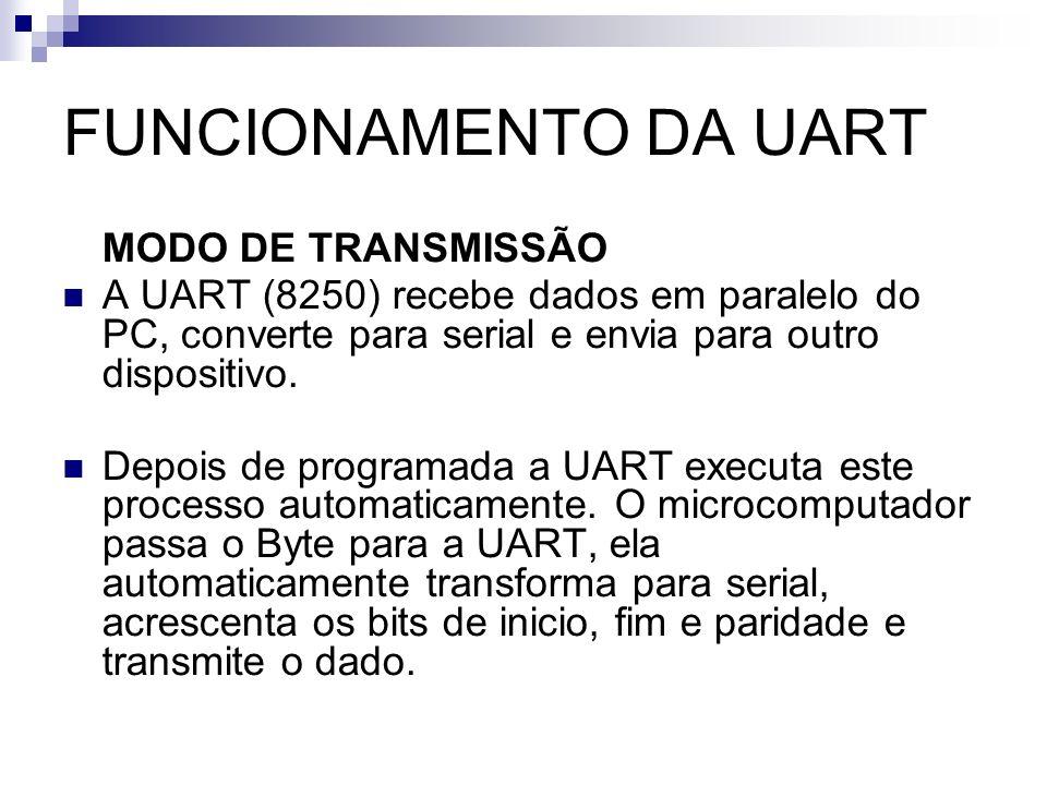 FUNCIONAMENTO DA UART MODO DE TRANSMISSÃO