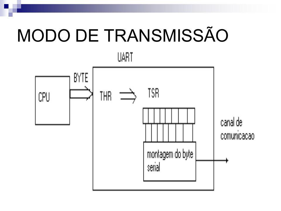 MODO DE TRANSMISSÃO