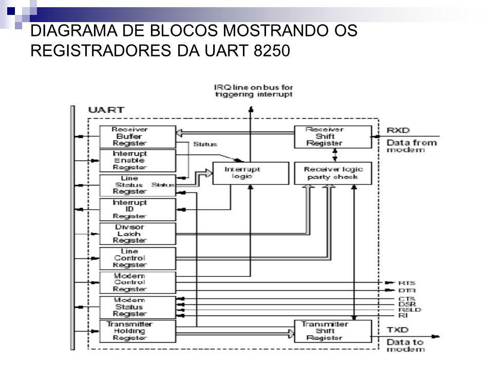 DIAGRAMA DE BLOCOS MOSTRANDO OS REGISTRADORES DA UART 8250