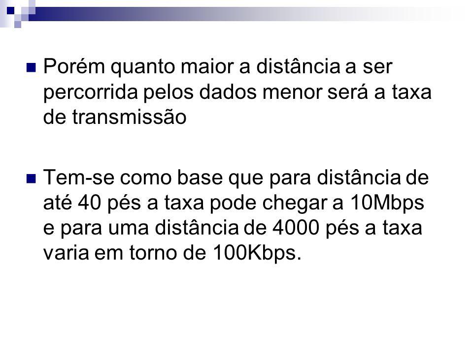 Porém quanto maior a distância a ser percorrida pelos dados menor será a taxa de transmissão
