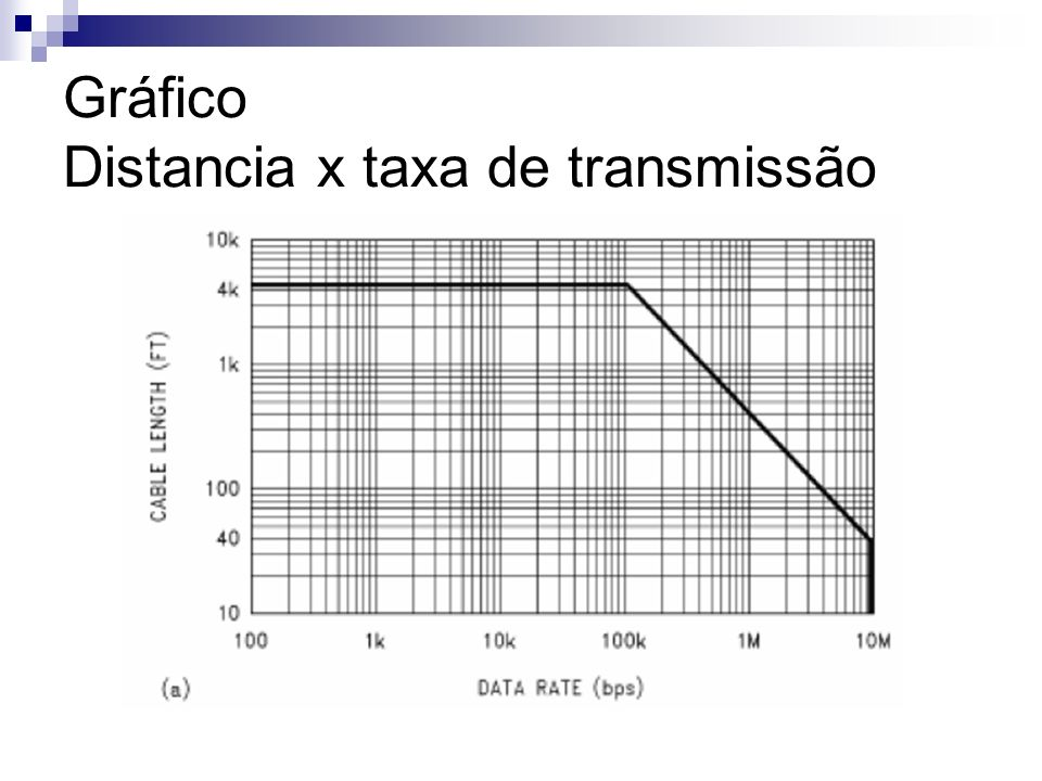Gráfico Distancia x taxa de transmissão
