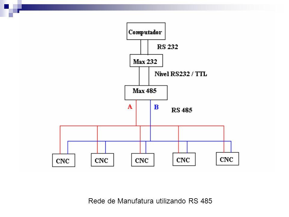 Rede de Manufatura utilizando RS 485