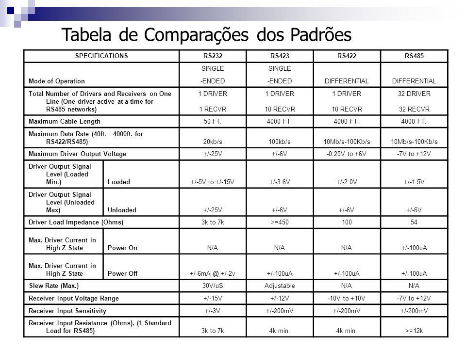 Tabela de Comparações dos Padrões