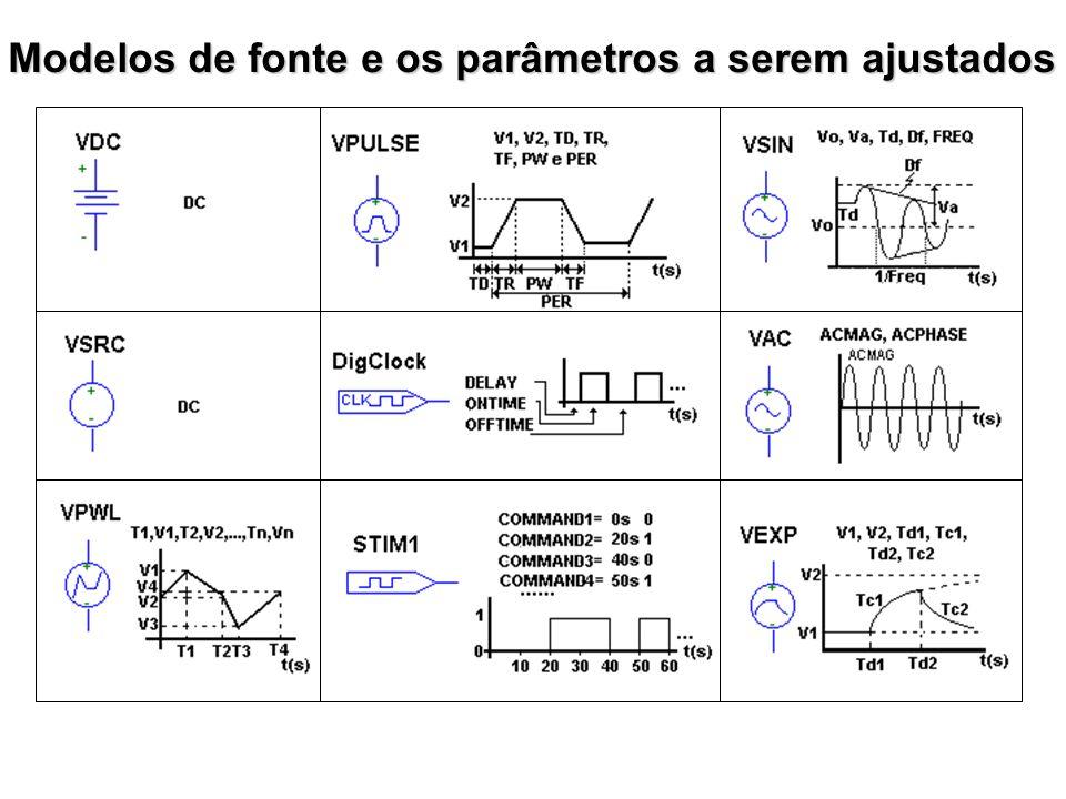 Modelos de fonte e os parâmetros a serem ajustados