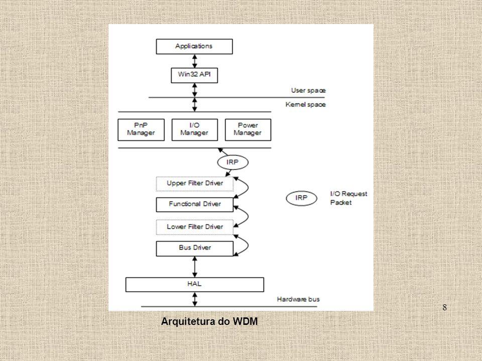 Arquitetura do WDM