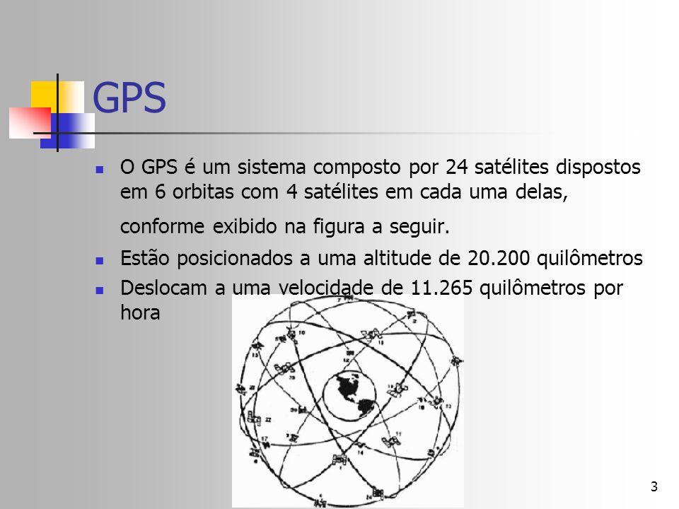 GPS O GPS é um sistema composto por 24 satélites dispostos em 6 orbitas com 4 satélites em cada uma delas, conforme exibido na figura a seguir.