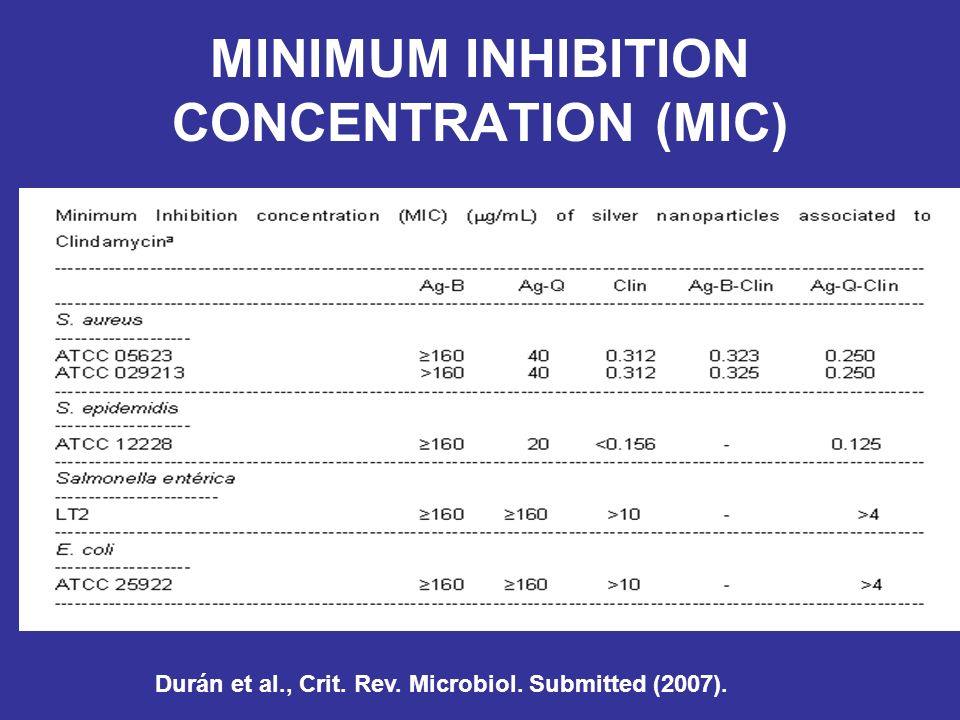MINIMUM INHIBITION CONCENTRATION (MIC)