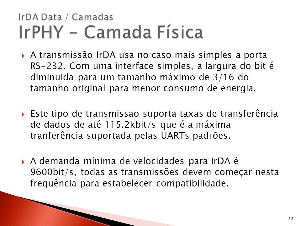 IrDA Data / Camadas IrPHY - Camada Física