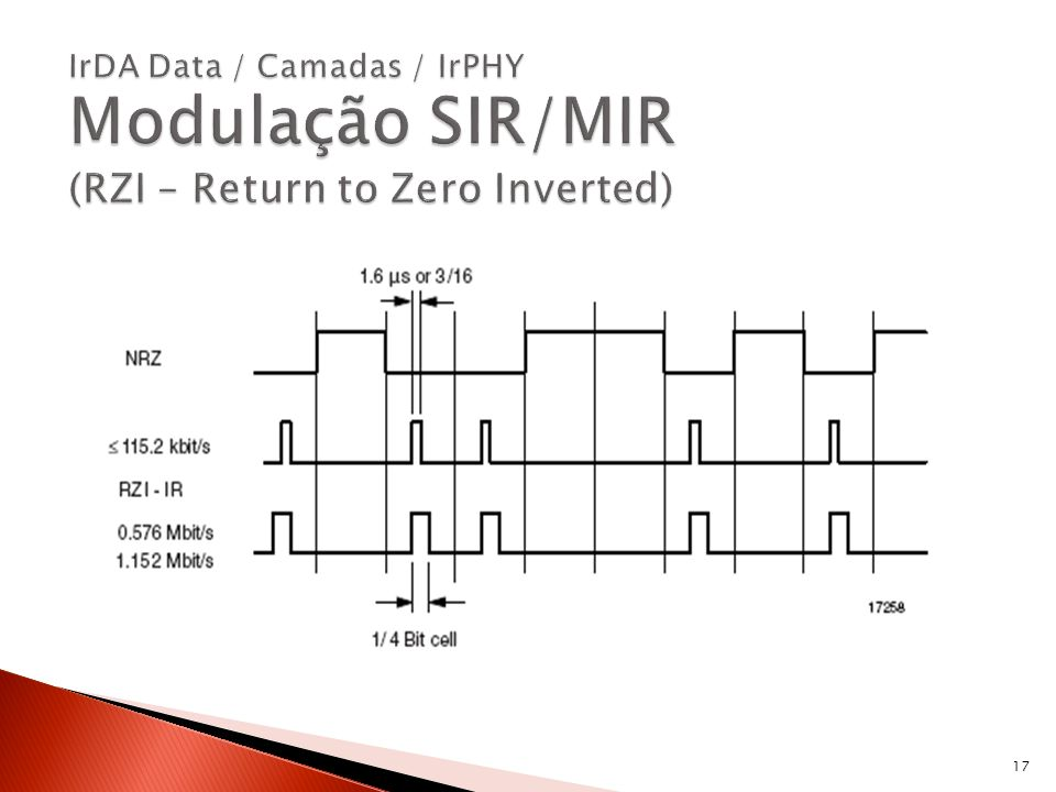 IrDA Data / Camadas / IrPHY Modulação SIR/MIR (RZI – Return to Zero Inverted)