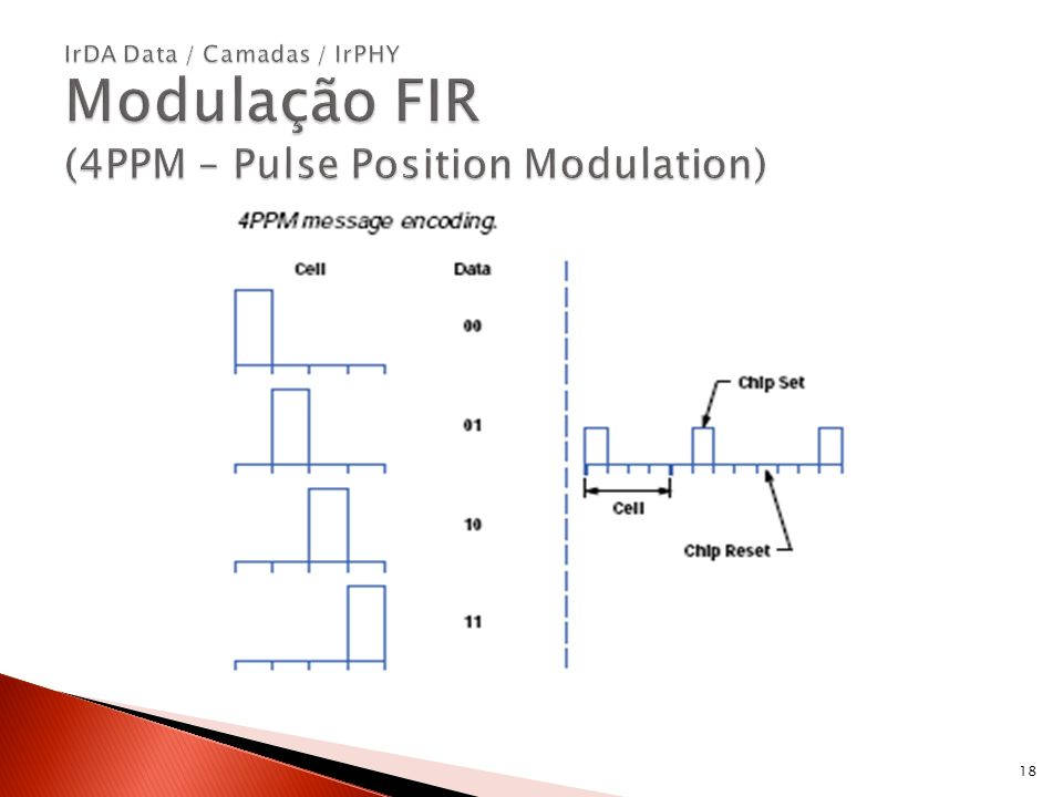 IrDA Data / Camadas / IrPHY Modulação FIR (4PPM – Pulse Position Modulation)