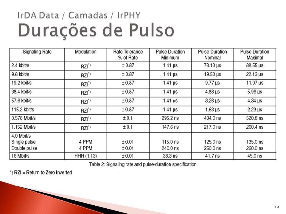 IrDA Data / Camadas / IrPHY Durações de Pulso