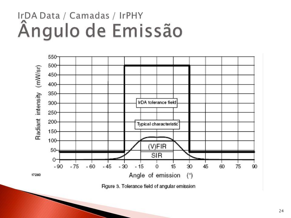 IrDA Data / Camadas / IrPHY Ângulo de Emissão