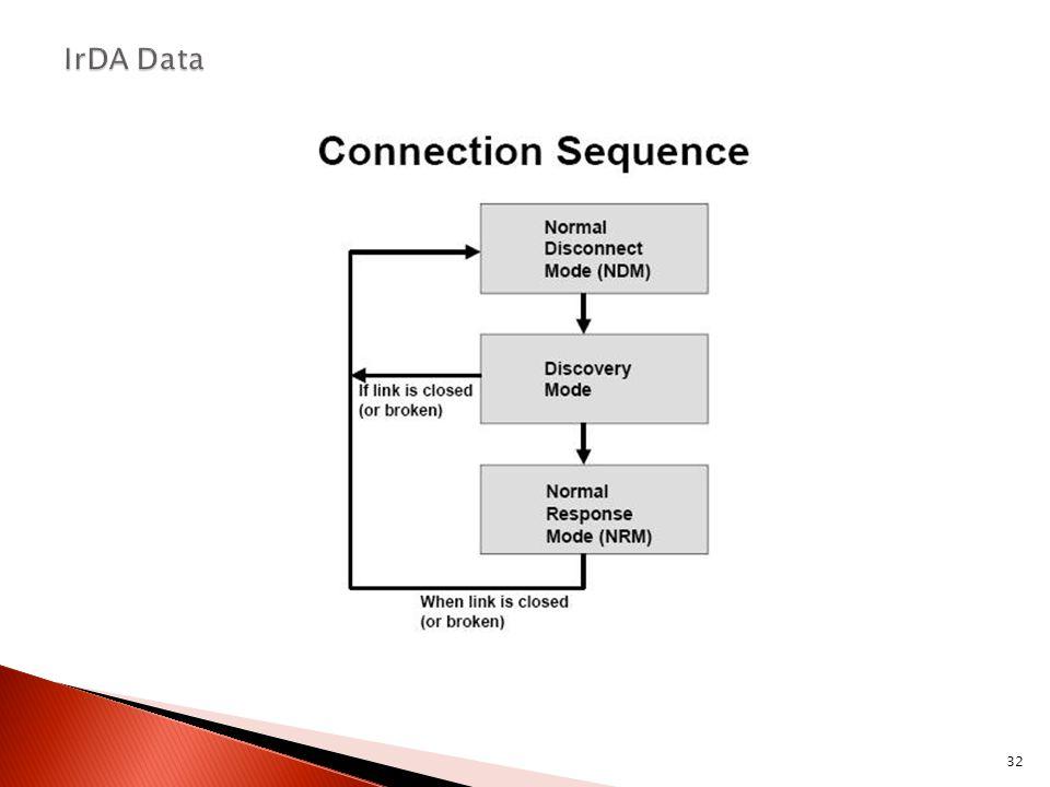 IrDA Data