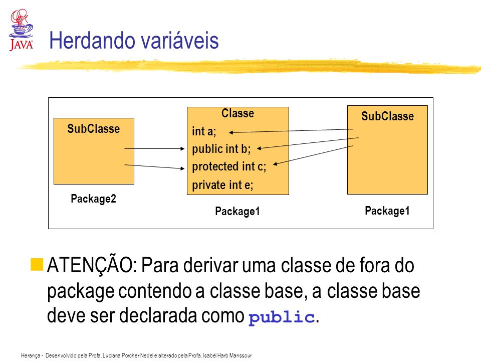 Herdando variáveis Classe. int a; public int b; protected int c; private int e; SubClasse. SubClasse.