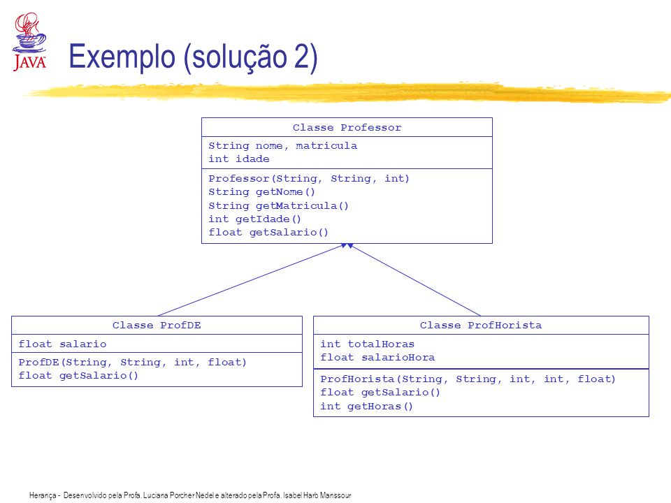 Exemplo (solução 2) Classe Professor String nome, matricula int idade