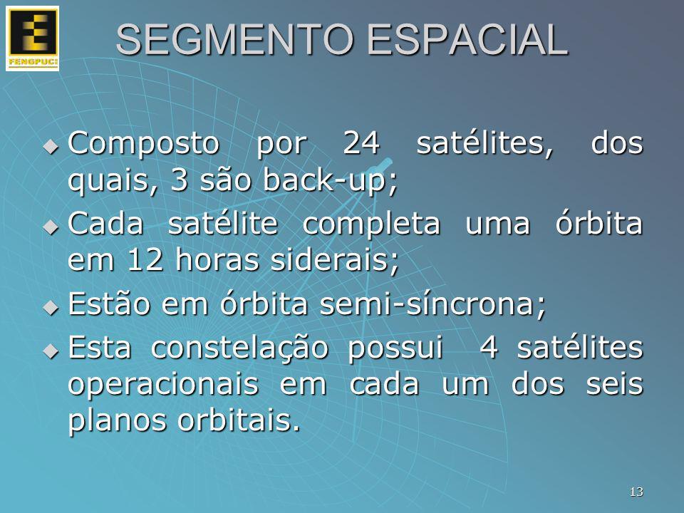 SEGMENTO ESPACIAL Composto por 24 satélites, dos quais, 3 são back-up;