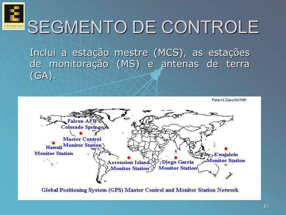 SEGMENTO DE CONTROLE Inclui a estação mestre (MCS), as estações de monitoração (MS) e antenas de terra (GA).