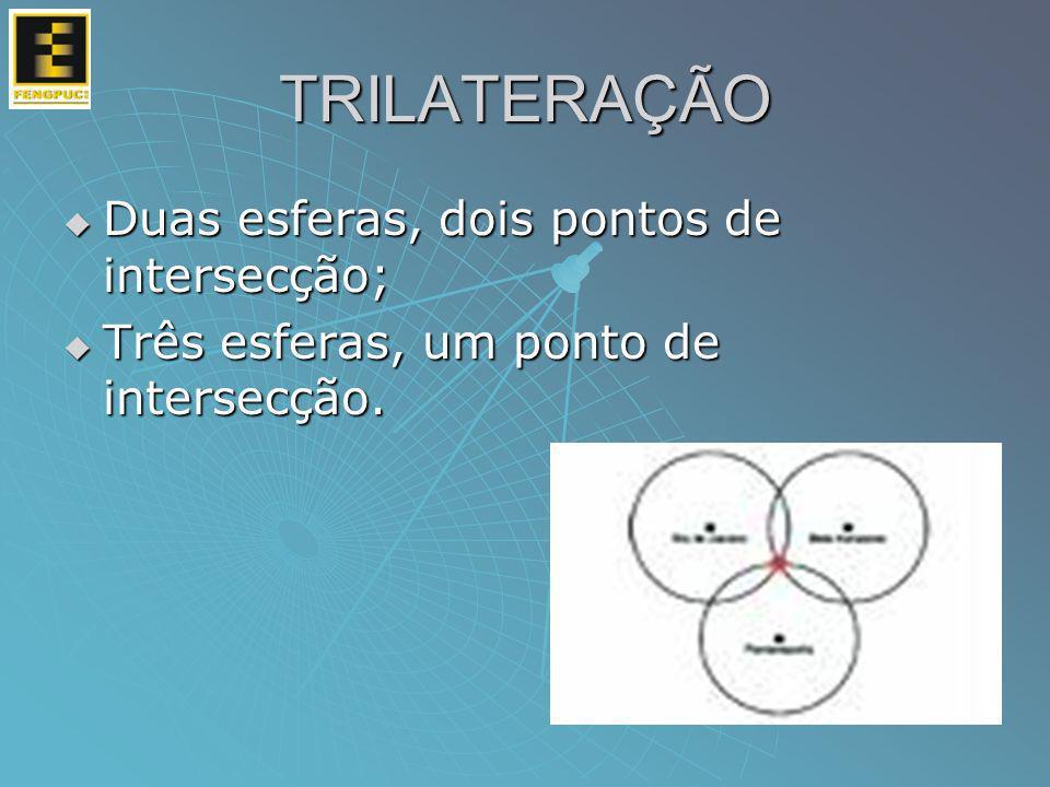 TRILATERAÇÃO Duas esferas, dois pontos de intersecção;