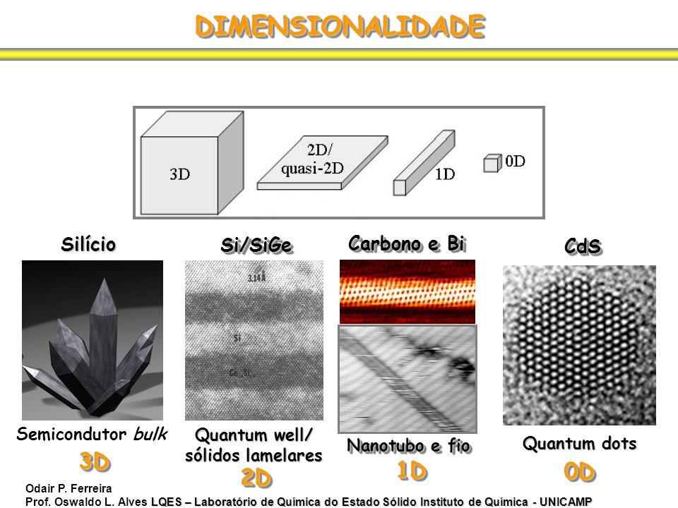 DIMENSIONALIDADE 3D 1D 0D 2D