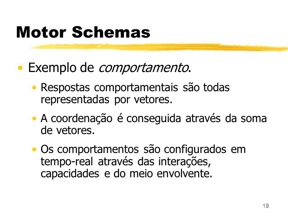 Motor Schemas Exemplo de comportamento.