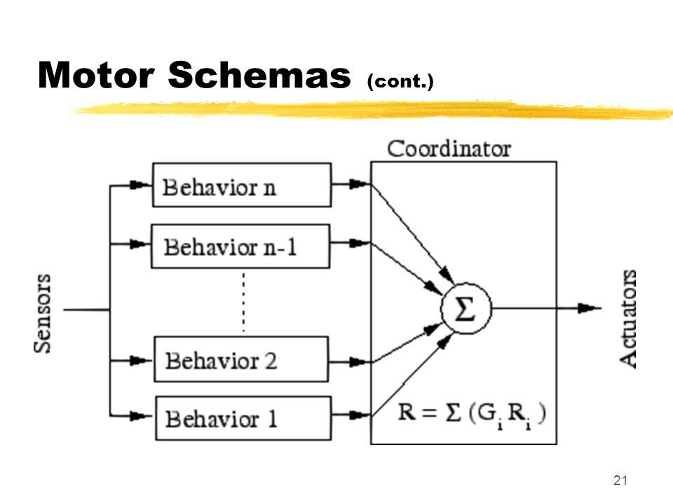 Motor Schemas (cont.)