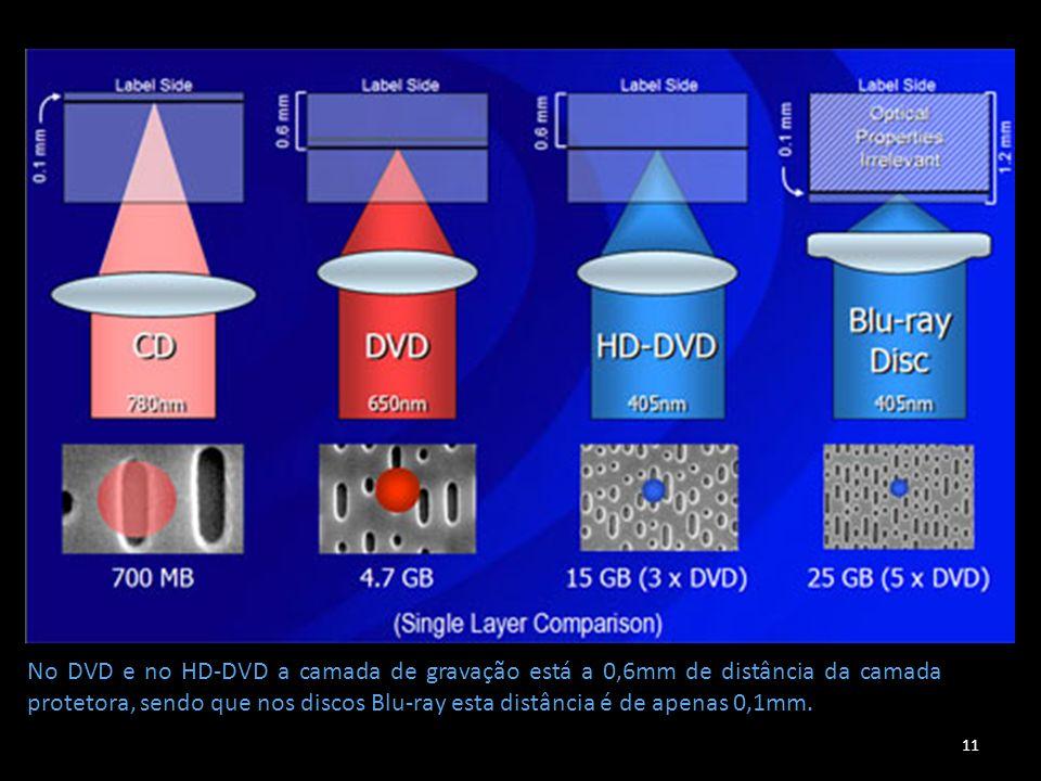 No DVD e no HD-DVD a camada de gravação está a 0,6mm de distância da camada protetora, sendo que nos discos Blu-ray esta distância é de apenas 0,1mm.