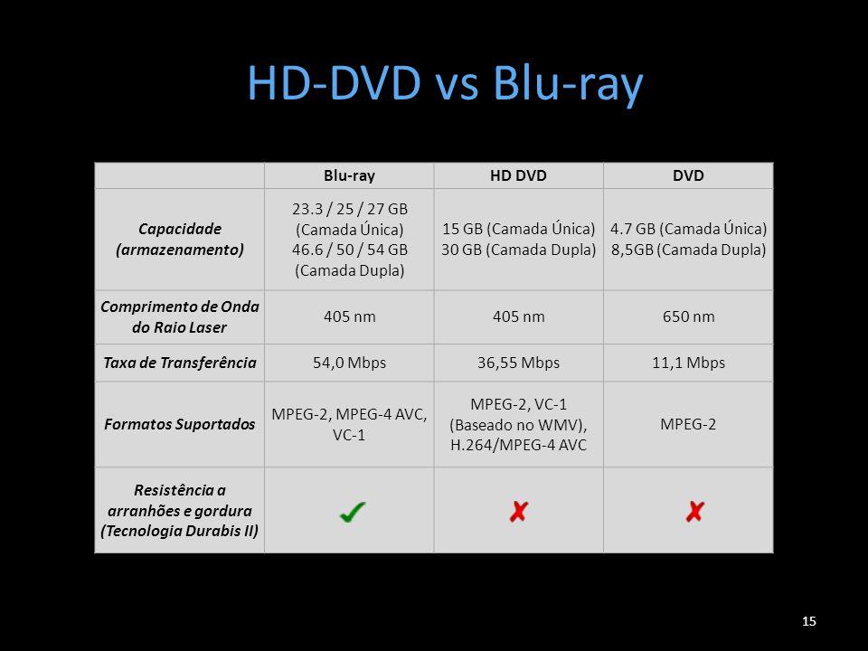 HD-DVD vs Blu-ray Blu-ray HD DVD DVD Capacidade (armazenamento)
