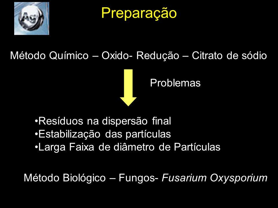 Preparação Método Químico – Oxido- Redução – Citrato de sódio