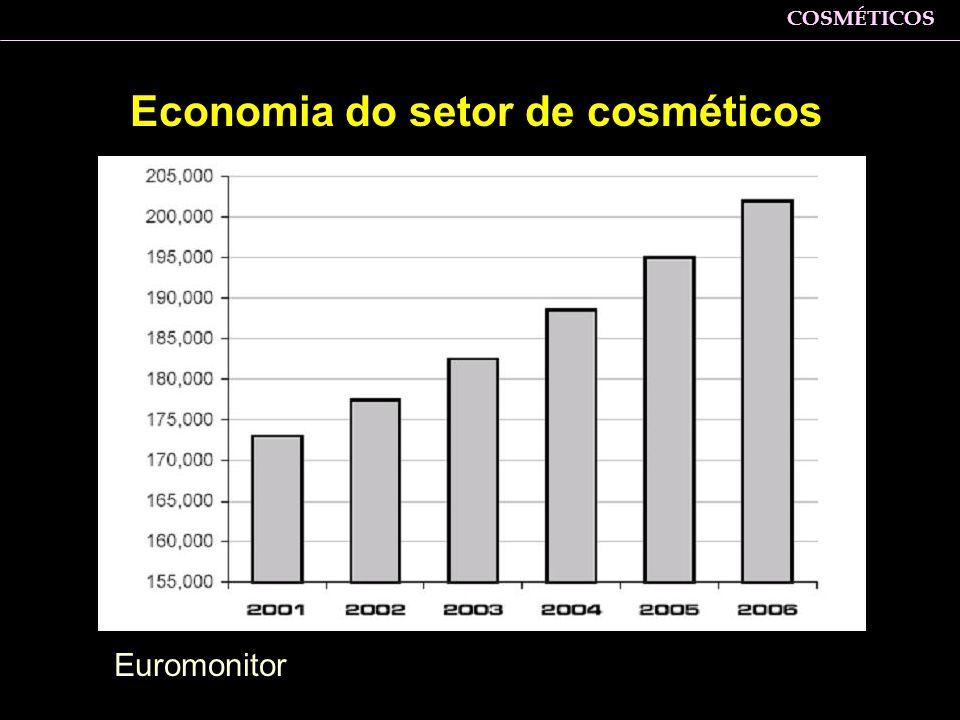 Economia do setor de cosméticos