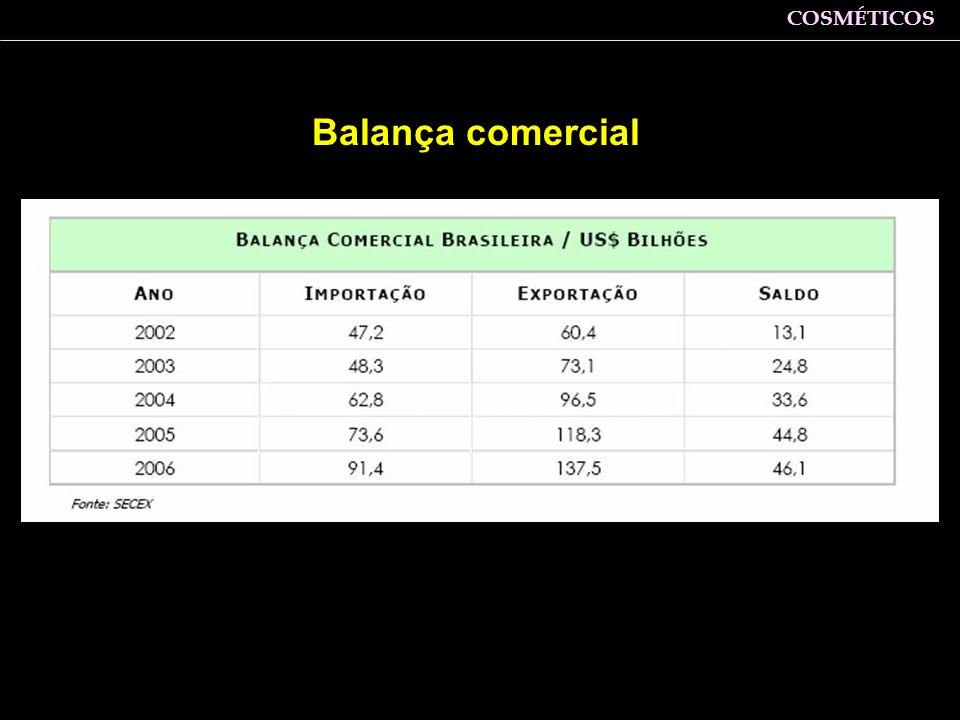 Balança comercial COSMÉTICOS