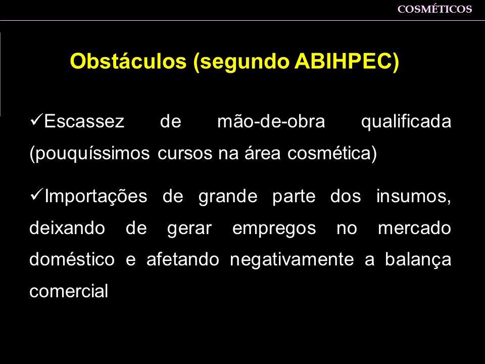 Obstáculos (segundo ABIHPEC)
