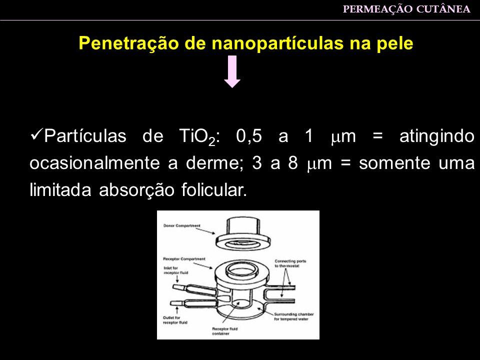 Penetração de nanopartículas na pele