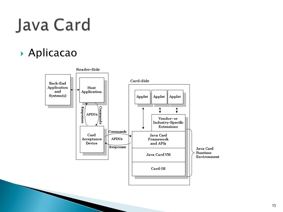 Java Card Aplicacao