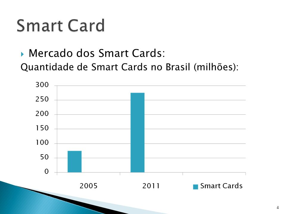 Smart Card Mercado dos Smart Cards: