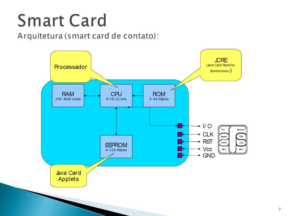 Smart Card Arquitetura (smart card de contato):