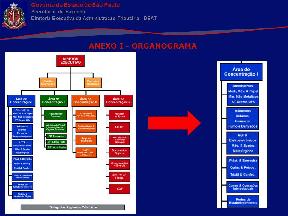 ANEXO I - ORGANOGRAMA